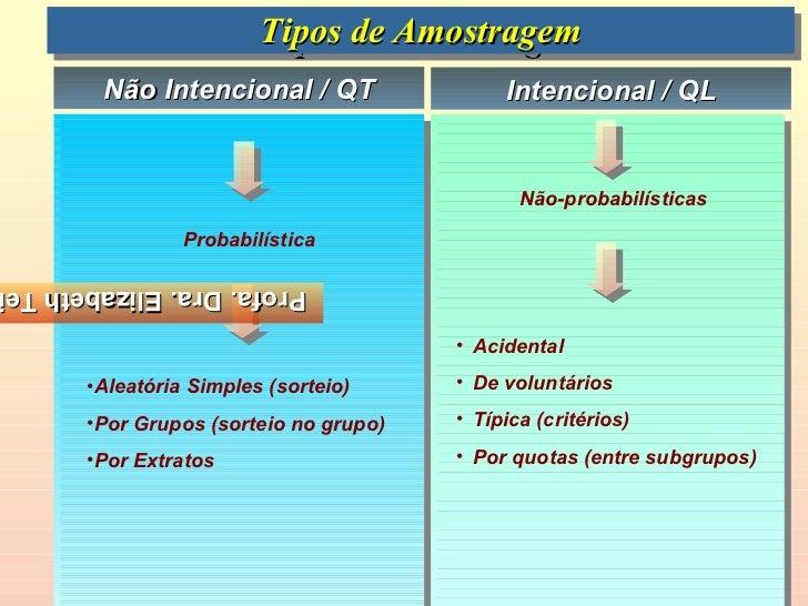 Tipos de Amostragem                       Tipos de Amostragem       Não Intencional / QT                 Intencional / QL ...