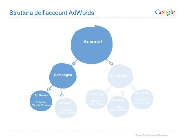 Struttura dell'account AdWords                                         Account                        Campagna            ...