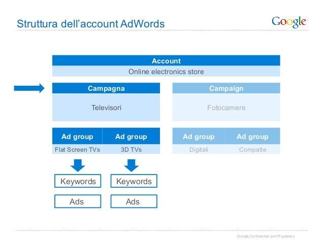 Struttura dell'account AdWords                                       Account                                Online electro...