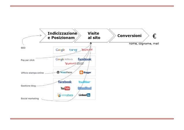 Campagna web: cos'è Slide 2
