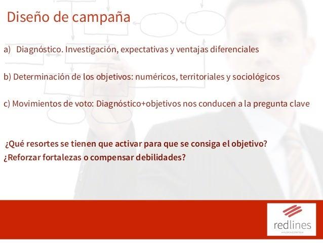 Diseño de campaña a) Diagnóstico. Investigación, expectativas y ventajas diferenciales b) Determinación de los objetivos: ...
