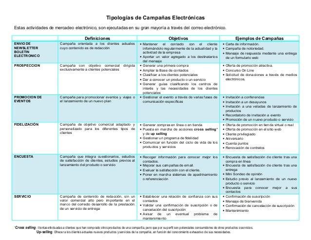 Tipologías de Campañas Electrónicas Estas actividades de mercadeo electrónico, son ejecutadas en su gran mayoría a través ...