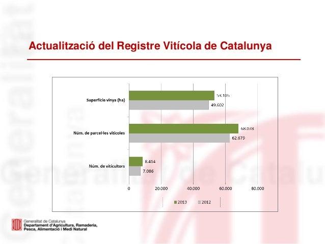Actualització del Registre Vitícola de Catalunya