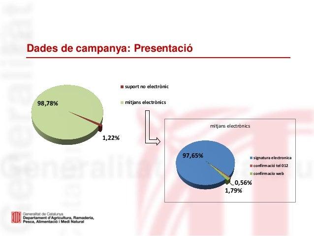 Dades de campanya: Presentació1,22%98,78%suport no electrònicmitjans electrònics97,65%0,56%1,79%mitjans electrònicssignatu...