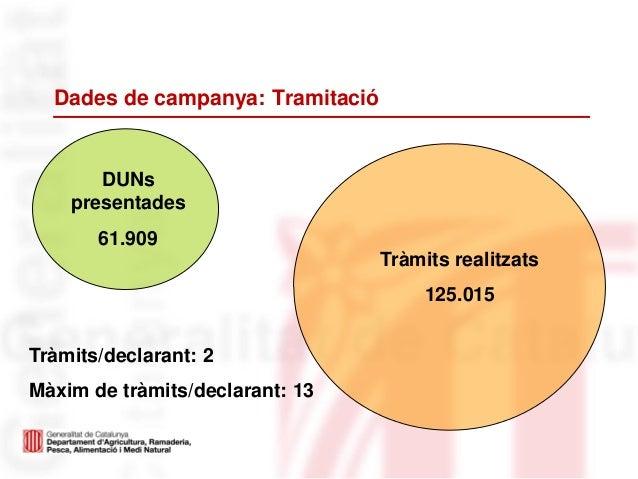 Dades de campanya: TramitacióDUNspresentades61.909Tràmits realitzats125.015Tràmits/declarant: 2Màxim de tràmits/declarant:...