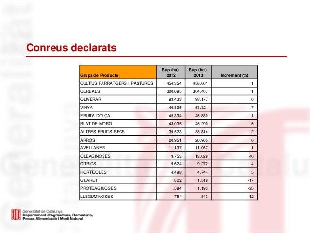 Conreus declaratsGrups de ProducteSup (ha)2012Sup (ha)2013 Increment (%)CULTIUS FARRATGERS I PASTURES 454.354 458.001 1CER...