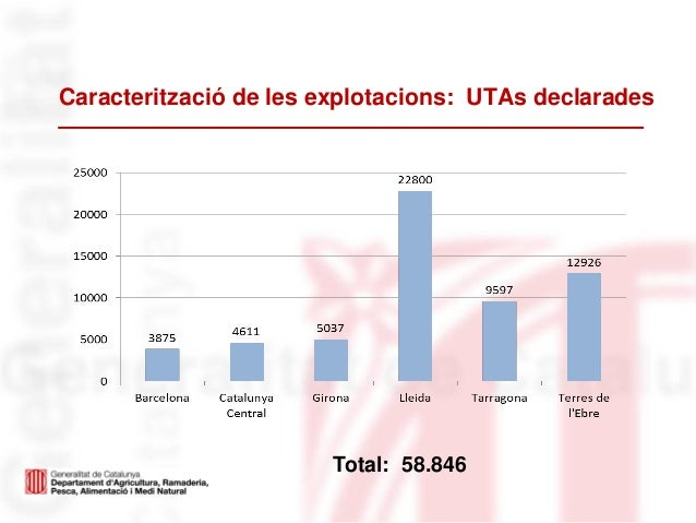 Caracterització de les explotacions: UTAs declaradesTotal: 58.846
