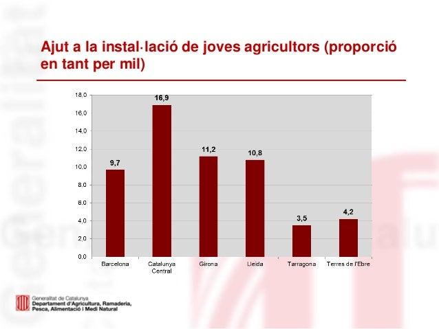 Ajut a la instal·lació de joves agricultors (proporcióen tant per mil)