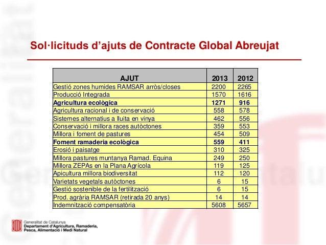 Sol·licituds d'ajuts de Contracte Global AbreujatAJUT 2013 2012Gestió zones humides RAMSAR arròs/closes 2200 2265Producció...