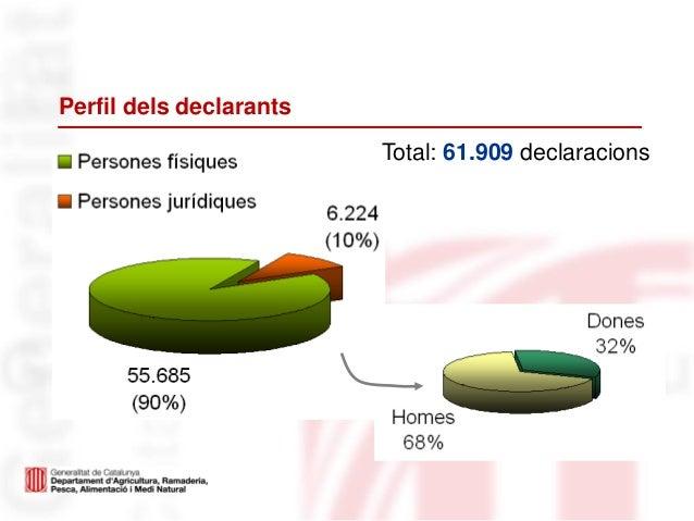 Perfil dels declarantsTotal: 61.909 declaracions
