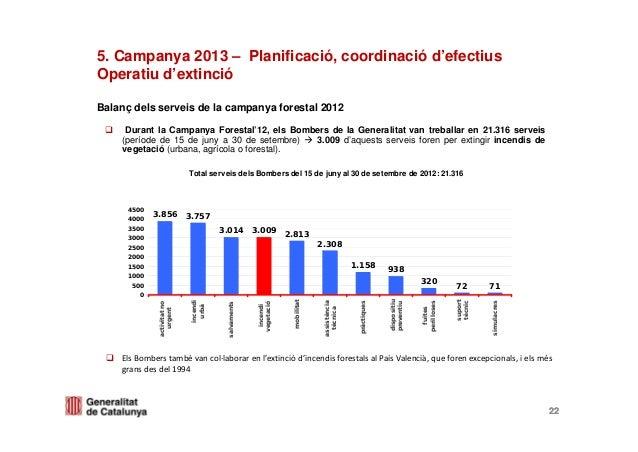 5. Campanya 2013 – Planificació, coordinació d'efectiusOperatiu d'extincióBalanç dels serveis de la campanya forestal 2012...