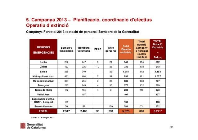 Campanya Forestal 2013: dotació de personal Bombers de la Generalitat31*Dadesa3demaigde2013REGIONS Bombersfuncionar...