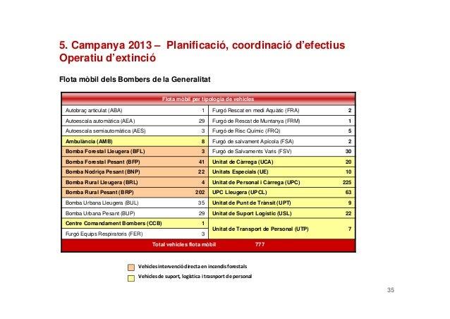Flota mòbil dels Bombers de la Generalitat355. Campanya 2013 – Planificació, coordinació d'efectiusOperatiu d'extincióFlot...