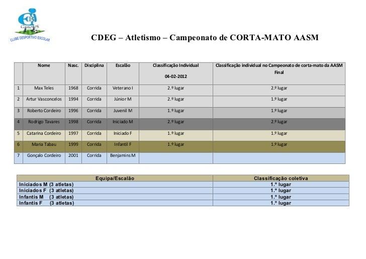 CDEG – Atletismo – Campeonato de CORTA-MATO AASM         Nome           Nasc.   Disciplina     Escalão     Classificação I...