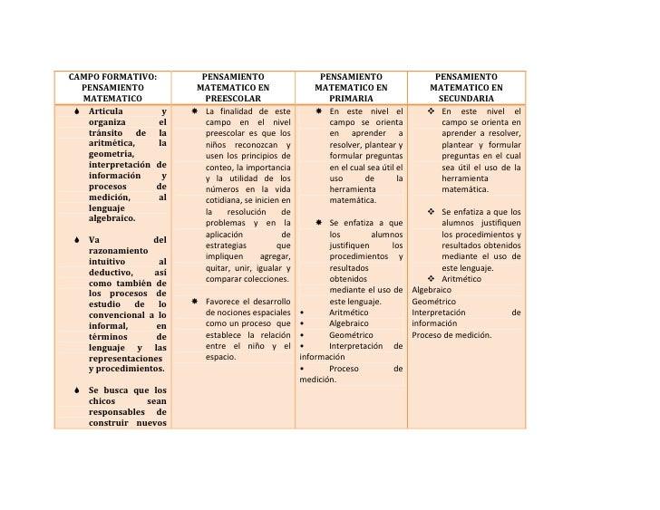 CAMPO FORMATIVO:PENSAMIENTO MATEMATICOPENSAMIENTO MATEMATICO EN PREESCOLARPENSAMIENTO MATEMATICO EN PRIMARIAPENSAMIENTO MA...