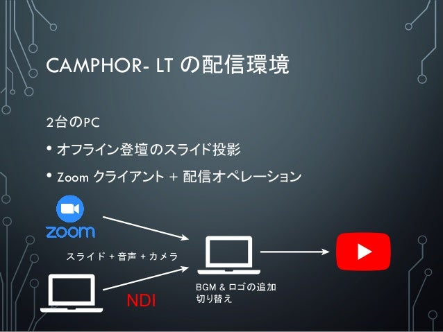 CAMPHOR- LT の配信環境 2台のPC • オフライン登壇のスライド投影 • Zoom クライアント + 配信オペレーション スライド + 音声 + カメラ NDI BGM & ロゴの追加 切り替え