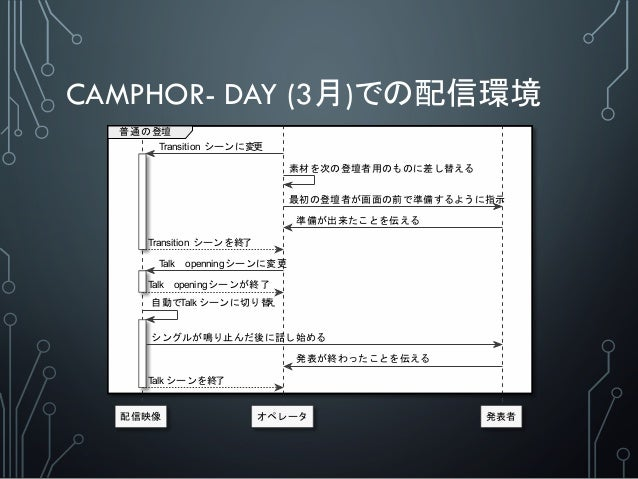 CAMPHOR- DAY (3月)での配信環境 配信映像 オペレータ 発表者 普 通 の 登壇 Transition シーンに変更 素材を次の登壇者用のものに差し替える 最初の登壇者が画面の前で準備するように指示 準備が出来たことを伝える Tr...