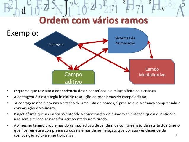 A teoria dos campos conceituais de vergnaud