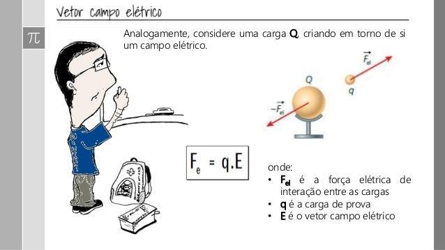 Qual é a relação entre carga e campo eletrico