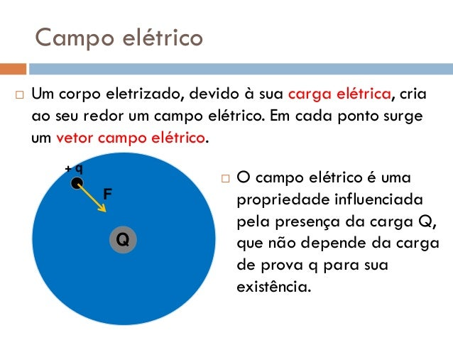 Força eletrica e campo eletrico