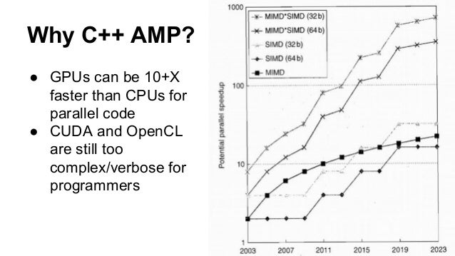 Why C++ AMP?  ● GPUs can be 10+X  faster than CPUs for  parallel code  ● CUDA and OpenCL  are still too  complex/verbose f...