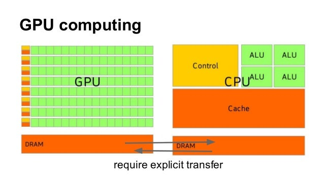 OpenCL as an example