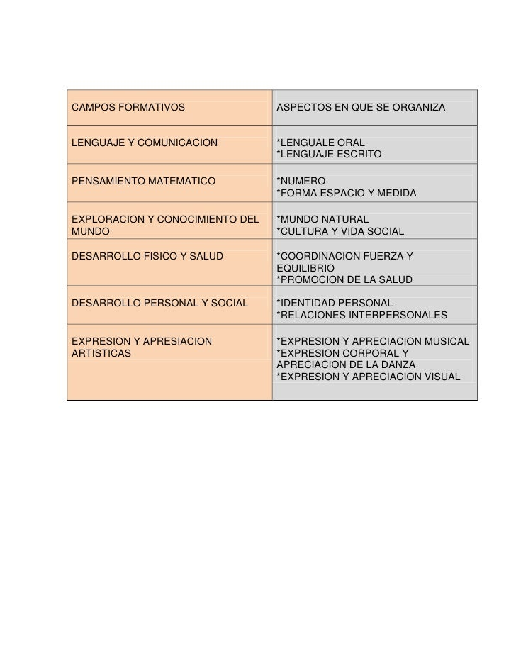 CAMPOS FORMATIVOS                ASPECTOS EN QUE SE ORGANIZALENGUAJE Y COMUNICACION          *LENGUALE ORAL               ...