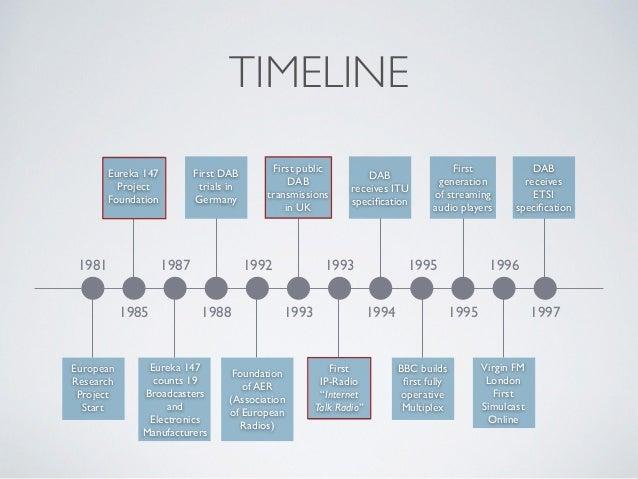 TIMELINE 1981 1987 1992 1993 1995 1996 1985 1988 1993 1994 1995 1997 European Research Project Start Eureka 147 Project Fo...