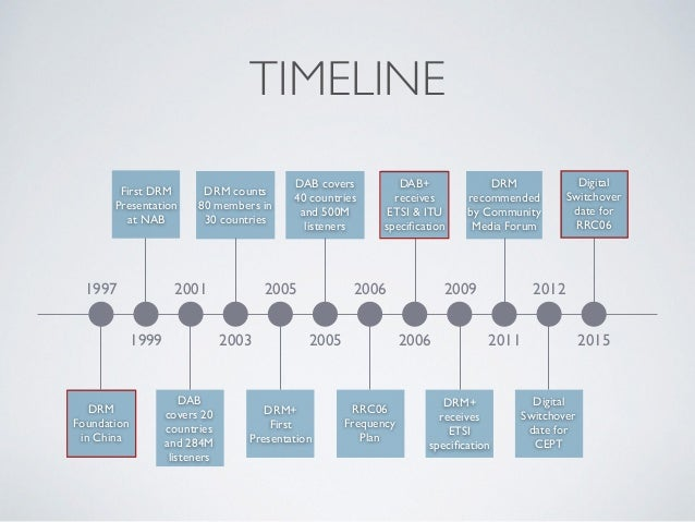 TIMELINE 1997 2001 2005 2006 2009 2012 1999 2003 2005 2006 2011 2015 DRM Foundation in China First DRM Presentation at NAB...