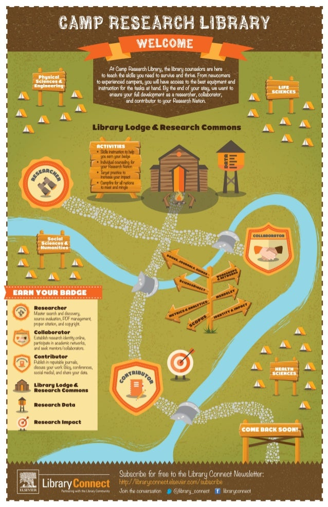 CAMP RESEARCH LIBRARY infographic - Free to download and share