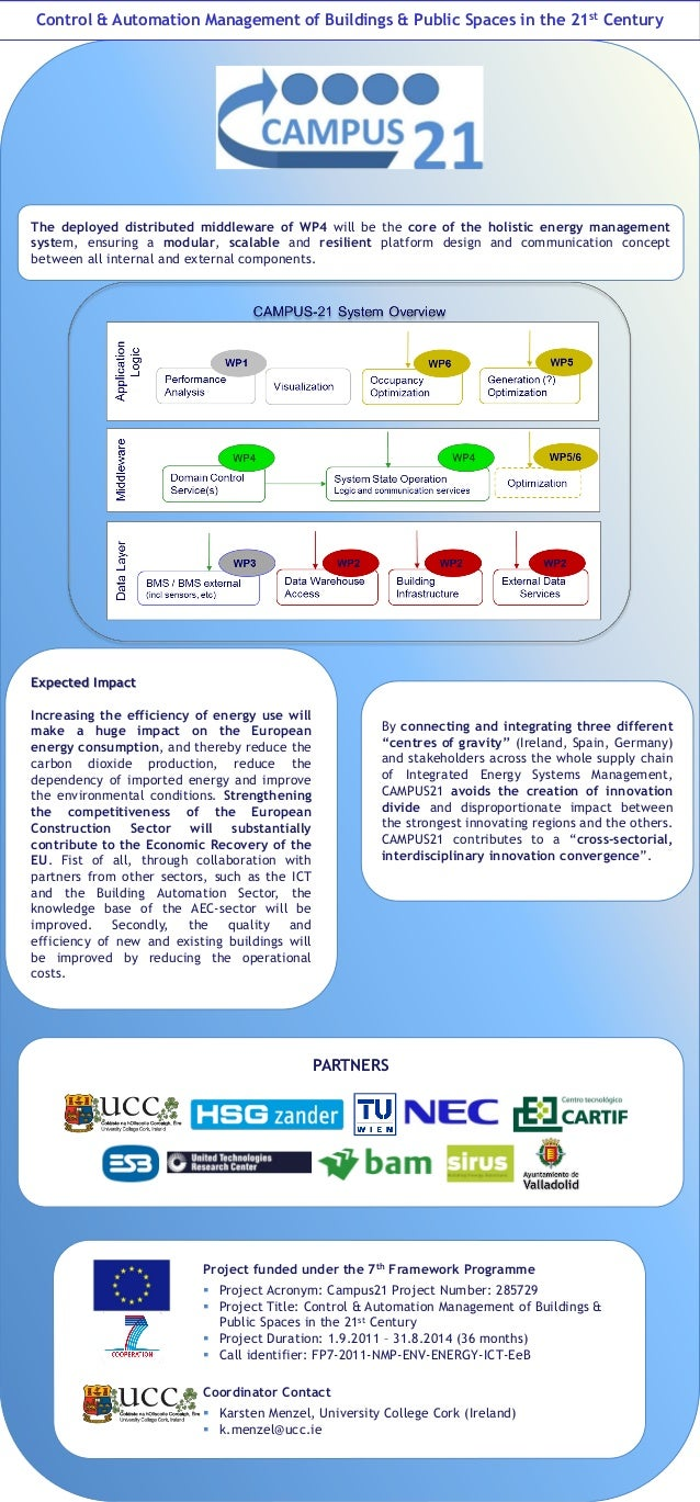 Control & Automation Management of Buildings & Public Spaces in the 21st CenturyThe deployed distributed middleware of WP4...