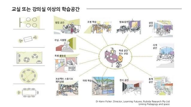 교실 또는 강의실 이상의 학습공간 Dr Kenn Fisher. Director, Learning Futures. Rubida Research Pty Ltd Linking Pedagogy and space