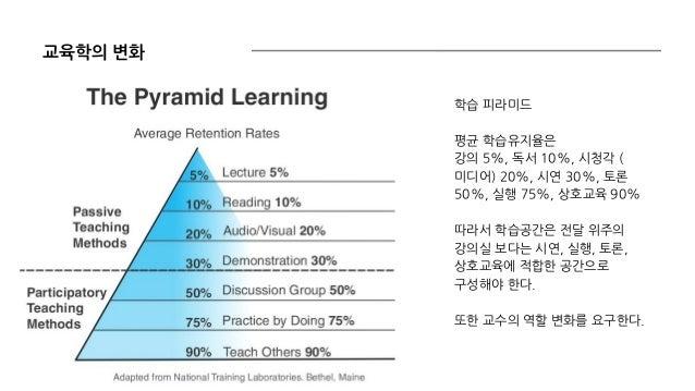 교육학의 변화 학습 피라미드 평균 학습유지율은 강의 5%, 독서 10%, 시청각 ( 미디어) 20%, 시연 30%, 토론 50%, 실행 75%, 상호교육 90% 따라서 학습공간은 전달 위주의 강의실 보다는 시연, 실행,...