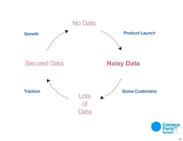 Process. No Data Lots of Data Noisy DataSecured Data Growth Product Launch Some CustomersTraction 21