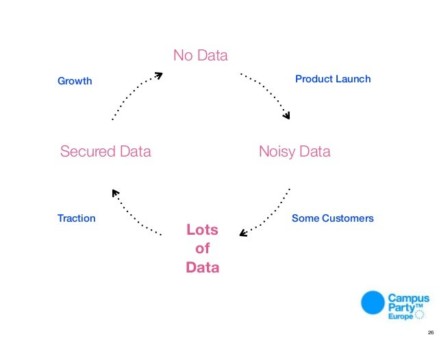 Process. No Data Lots of Data Noisy DataSecured Data Growth Product Launch Some CustomersTraction 26