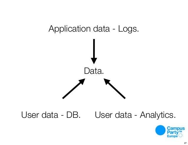 Data. User data - DB. User data - Analytics. Application data - Logs. 27