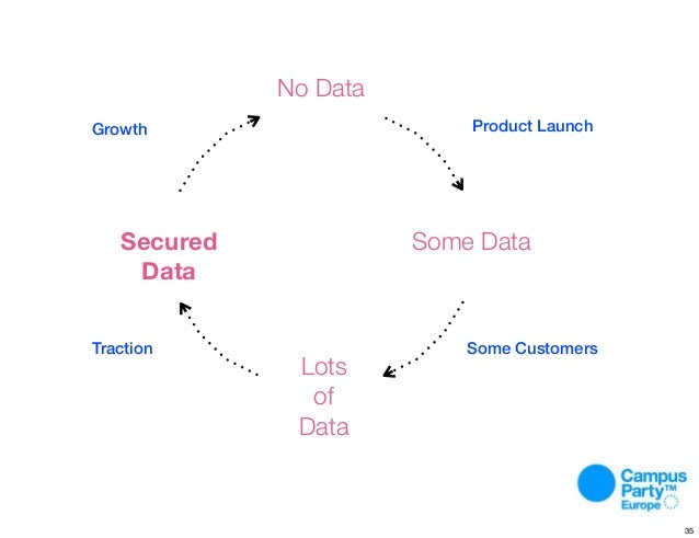 Process. No Data Lots of Data Some DataSecured Data Growth Product Launch Some CustomersTraction 35