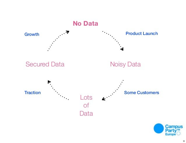 Process. No Data Lots of Data Noisy DataSecured Data Growth Product Launch Some CustomersTraction 6
