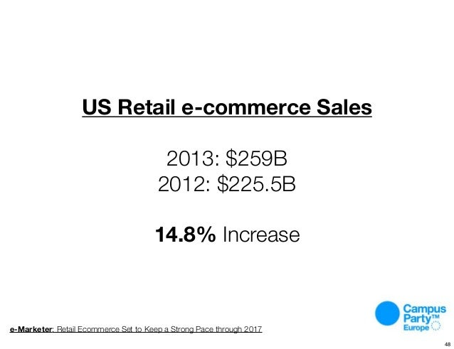 US Retail e-commerce Sales 2013: $259B 2012: $225.5B 14.8% Increase e-Marketer: Retail Ecommerce Set to Keep a Strong Pace...