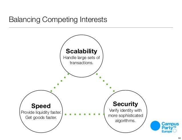 Balancing Competing Interests Scalability Handle large sets of transactions. Speed Provide liquidity faster. Get goods fas...