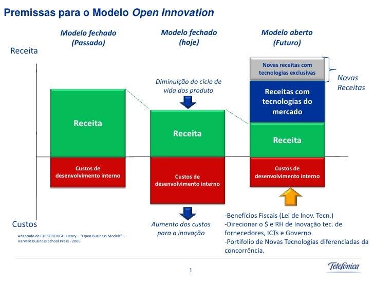 Premissas para o Modelo Open Innovation                                                                 Modelo fechado    ...