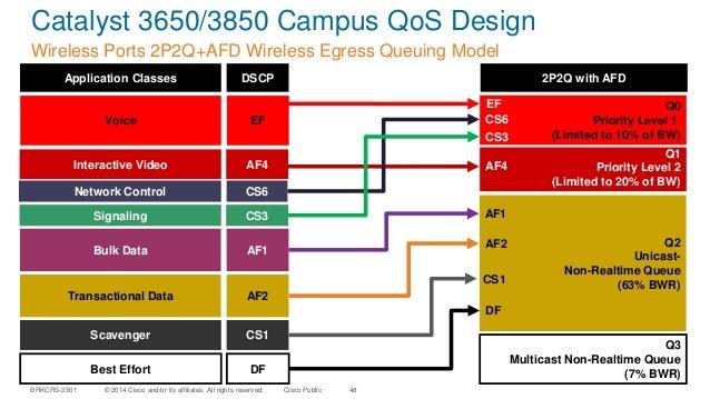 Campus qo s design simplified (2014 san francisco)