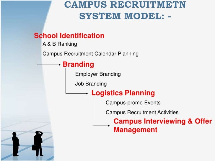 CAMpUs Recruitment