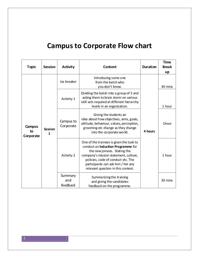1 Campus to Corporate Flow chart Topic Session Activity Content Duration Time Break up Campus to Corporate Session 1 Ice b...
