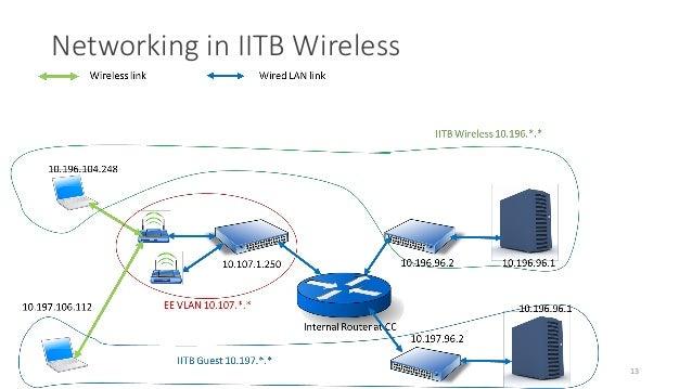 Campus WiFi: Case Study of IITB Wireless