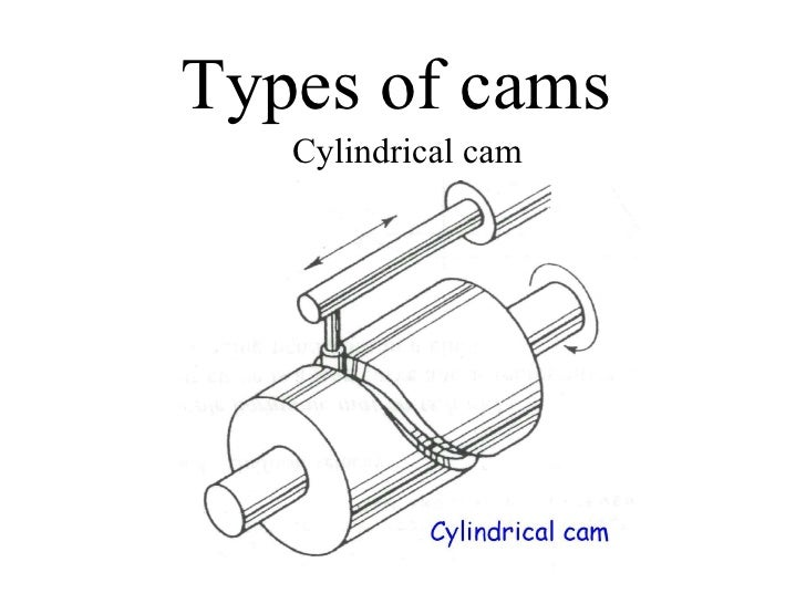 explaining cam and its followers This one of the type of cam-follower in which circular offset cam forces follower to oscillate around its pivot this is a basic model which.