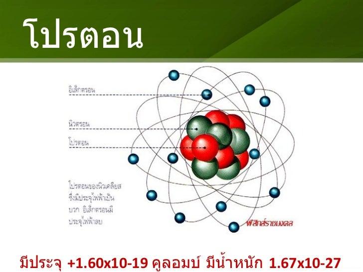 โปรตอน <ul><li>มีประจุ  +1.60x10-19   คูลอมบ์ มีน้ำหนัก  1.67x10-27   กิโลกรัม </li></ul>
