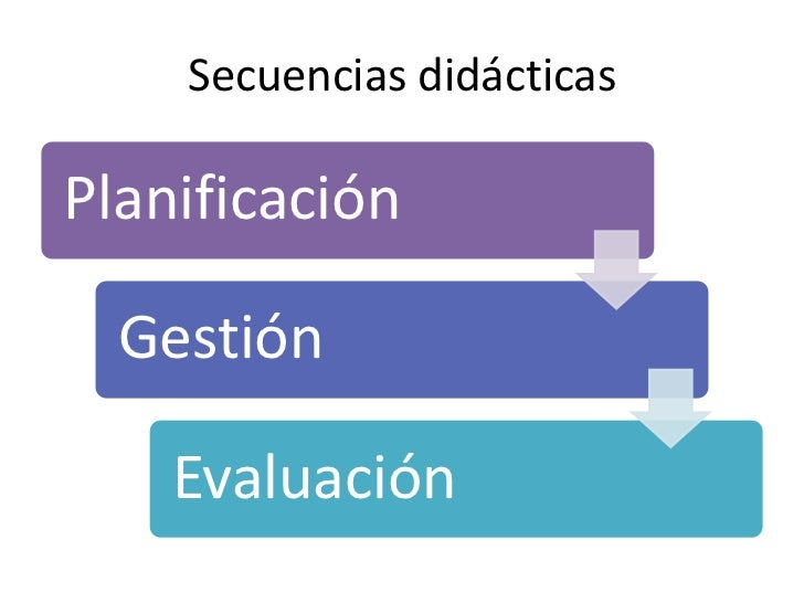 Tipo de secuencia               Inductiva                          Informativa Integradora                          Proced...