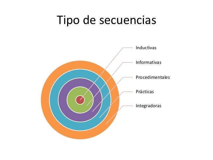 Informativa (1 clase)   Apertura          Desarrollo        Cierre• El profesor     • Expone el     • El profesor  present...