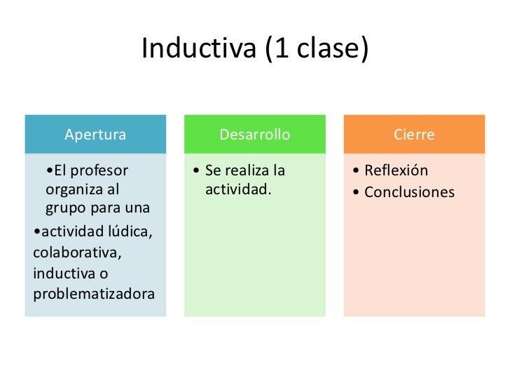 Prácticas (6 clases o más)    Apertura           Desarrollo              Cierre  •El profesor       •Se realizan los      ...